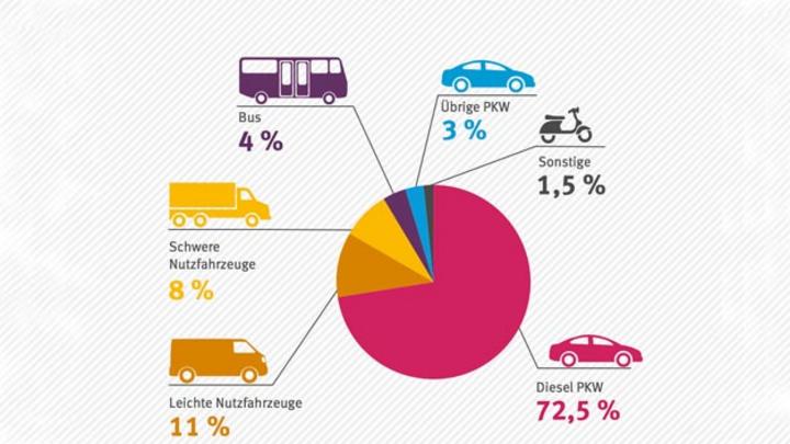 Dieselauto stoßen das meiste NO2 im Stadtverkehr aus. Das ergab die Auswertung der Messdaten des Umweltbundesamtes.
