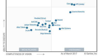 Magic Quadrant for the Wired and Wireless LAN Access Infrastructure, Gartner (Oktober 2017)