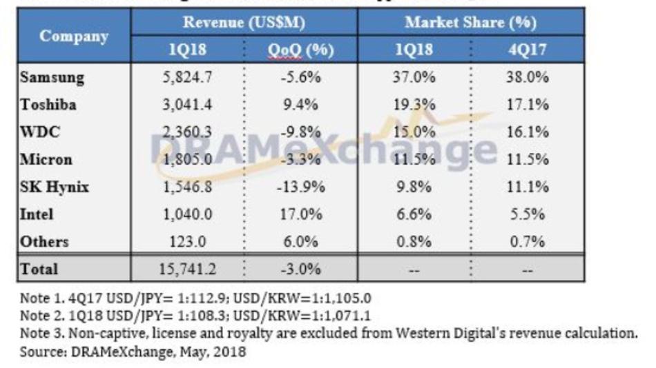Der Weltmarkt für NAND-Flash-Speicher-ICs im ersten Quartal 2018