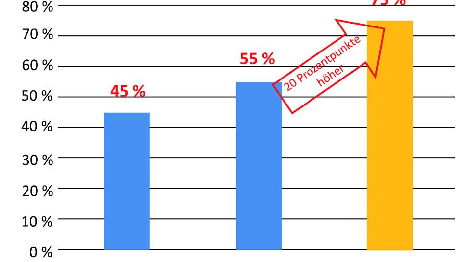 Über die Produktgenerationen hat sich der Wirkungsgrad bei niedriger Last um insgesamt 30 Prozentpunkte erhöht (bei 10 Prozent Last beim B0505S-1W).