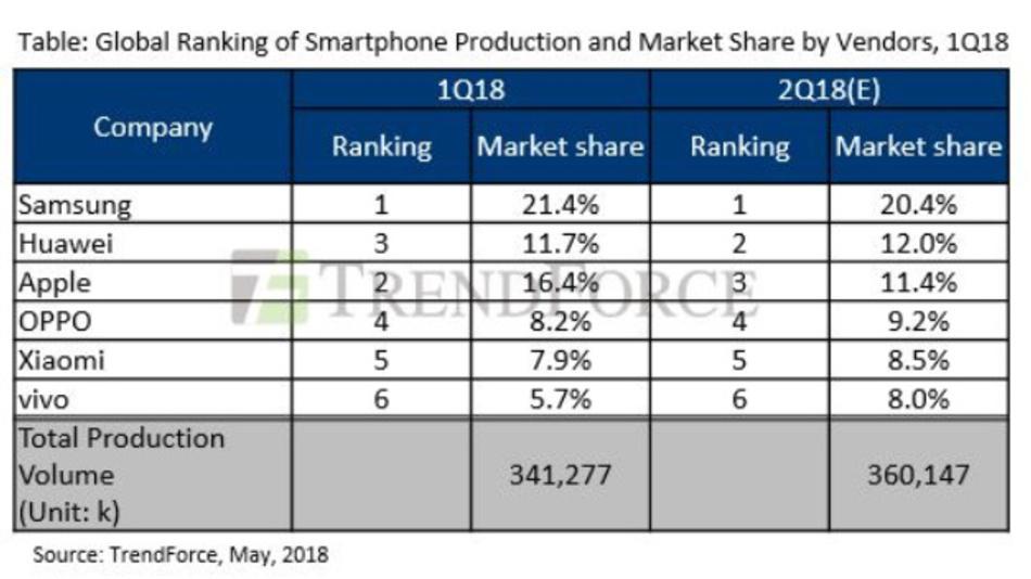 Die Marktanteile der weltweit führenden Smartphone-Hersteller im ersten Quartal 2018 und der für das zweite Quartal geschätzte Wert.
