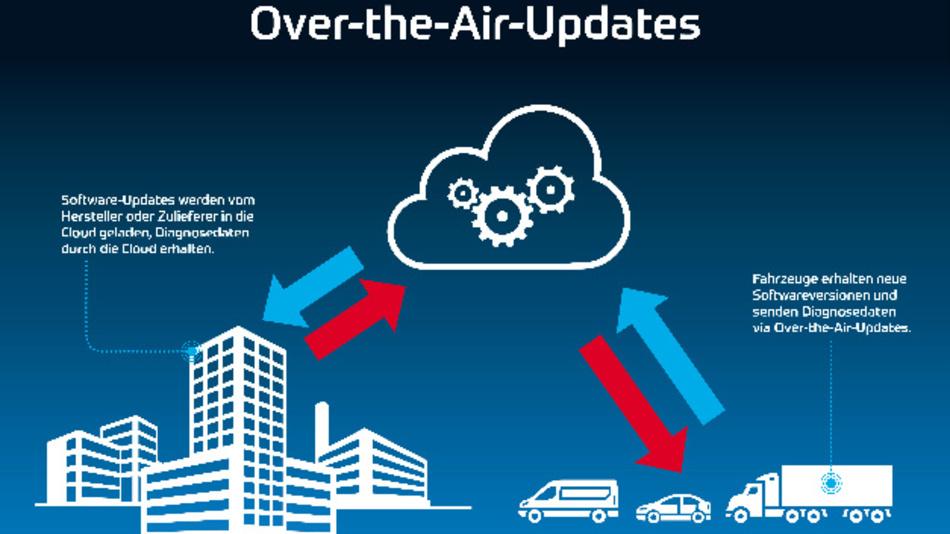 Die Over-the-Air-eSync-Plattform auf einen Blick
