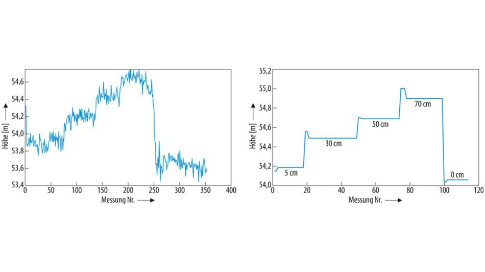 Bild 3. Höhenmessungen mit dem Luftdrucksensor MS5611. Links die vom Sensor empfangenen Werte, die rechte Darstellung zeigt die Werte nachdem das Rauschen per Software entfernt wurde.