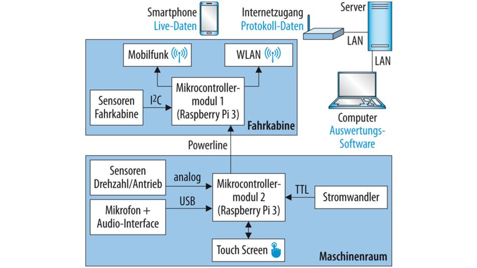 Bild 1. Die erste Implementierung des gesamten Systems für das Aufzugsmonitoring im Überblick.