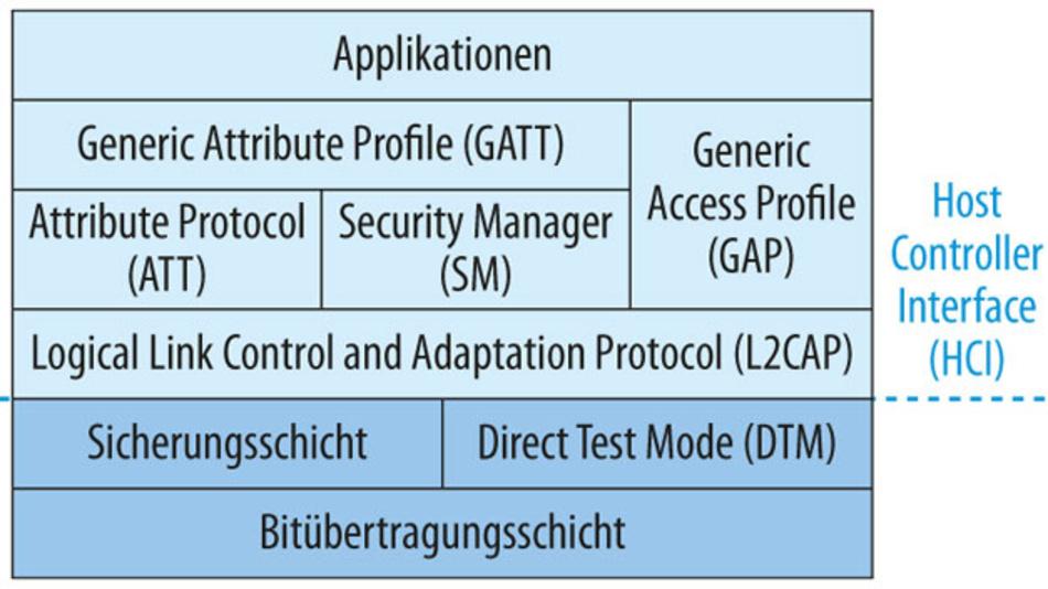 Bild 1. Im Protokollstapel von Bluetooth Low Energy (BLE) werden die unteren Schichten durch ein Host Controller Interface (HCI) von den oberen Schichten getrennt.