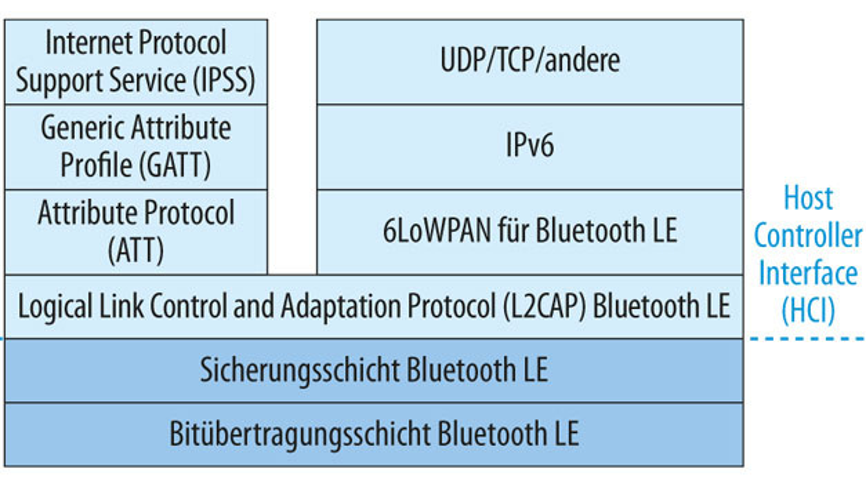 Bild 2. BLE-Protokollstapel, erweitert um die Unterstützung für IPSP (Internet Protocol Support Profile) und IPv6. (Legende: TCP – Transmission Control Protocol, UDP – User Datagram Protocol)