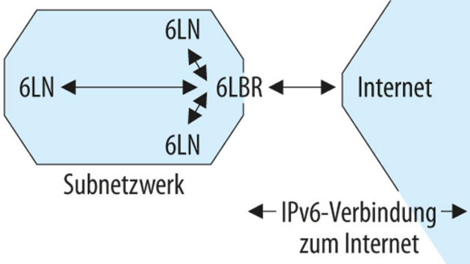 Bild 3. Das BLE-Netzwerk wird als Subnetzwerk (links) über einen Router mit dem Internet verbunden. Im BLE-Netzwerk kommuniziert jeder Knoten (6LN – 6Lo Node) direkt mit dem Router (6LBR – 6Lo Border Router).