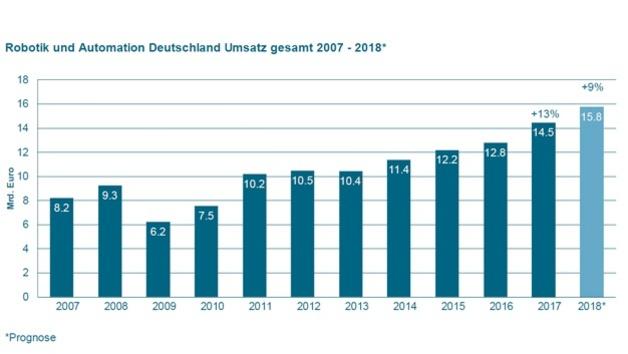 1_Umsatzzahlen Robotik und Automation Deutschland zwischen 2007 und 2018