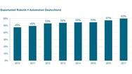 Exportanteil der Robotik und Automation Deutschland zwischen 2010 und 2017
