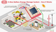 B-Box Battery Energy Storage System