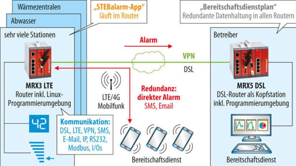 Bild 2. STEBAlarm läuft als App im Linux-Container der Router von Abwasseranlagen und Heizzentralen.