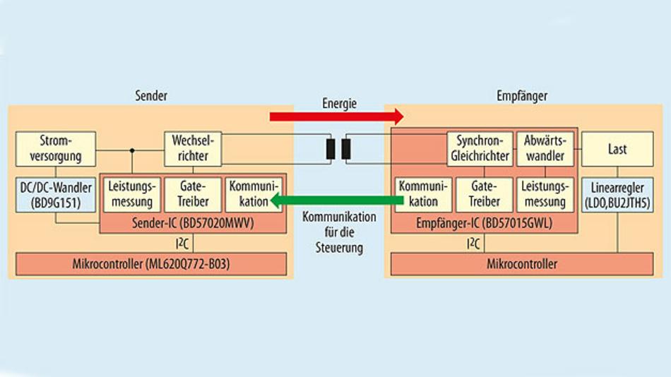 Bild 1. Zwischen Wireless-Power-Sender und -Empfänger bestehen zwei Kanäle, einer zur Energieübertragung und einer für die Kommunikation. Bei höherer Leistung – dem Extended Power Profile (EPP) – wurde der Kommunikationskanal erweitert, sodass in beide Richtungen Daten übertragen werden können.