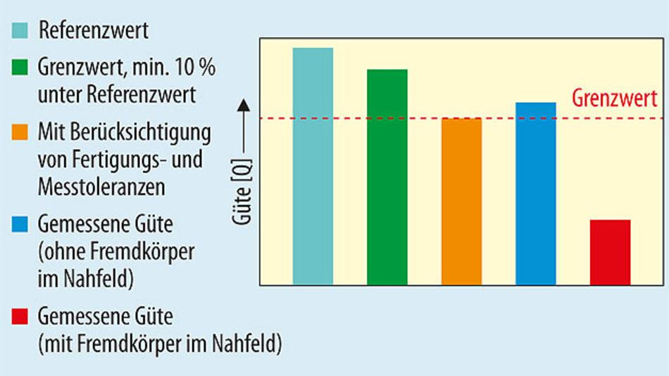 Bild 3. Im Sender wird der vom Empfänger übertragene Referenzgütefaktor (Qref) mit dem vom Sender gemessenen Gütefaktor verglichen. Weicht der gemessene Gütefaktor deutlich vom Referenzwert ab und unterschreitet den Schwellwert, so wird die Energieübertragung beendet.