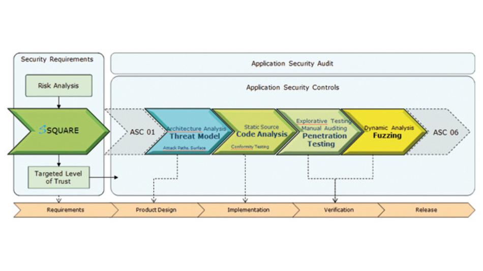 Der softScheck-Security-Testing-Process (SSTP) gemäß ISO 27034