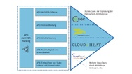 Fahrplan des Auditor-Projektes