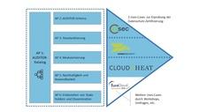 Cloud-Computing / DSGVO Das Thema Datenschutz