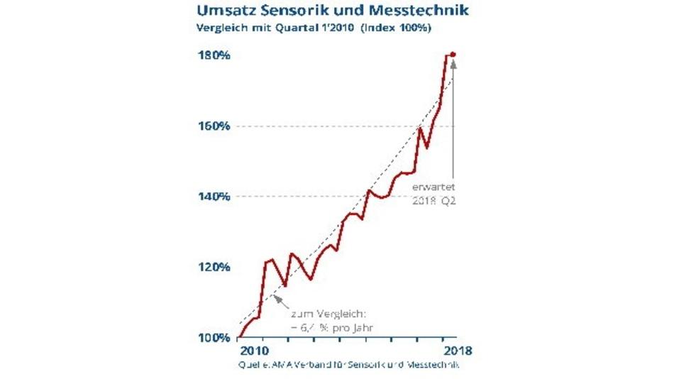 Umsatzentwicklung Sensorik und Messtechnik