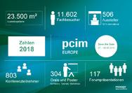 Die wichtigsten Zahlen der PCIM Europe 2018 auf einen Blick