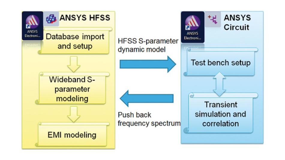 Bild 1: Simulations-Workflow zur Erzeugung einer realitätsnahen Anregung für das Vollwellen-Modell.