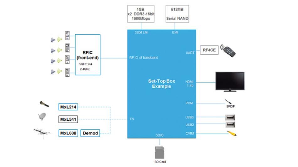 Bild 2: Set-Top-Box zur Validierung neuer Simulationsmethoden.