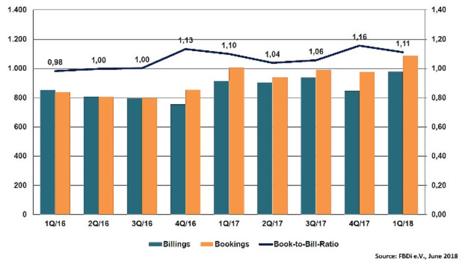 der deutsche Bauelemente-Distributionsmarkt (gemäß FBDi e.V.) auch im ersten Quartal 2018 weiter zulegen