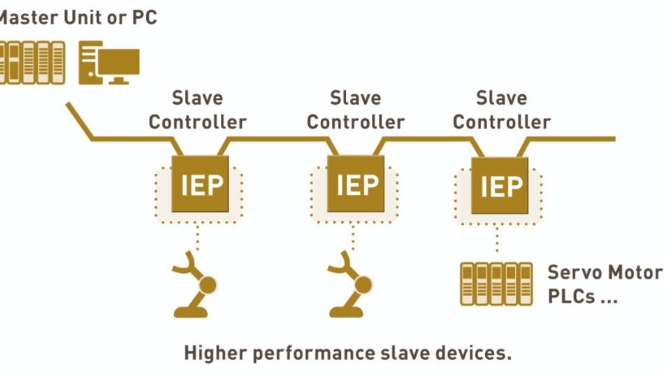 Bild 3: Anwendungsbeispiel für den IEP