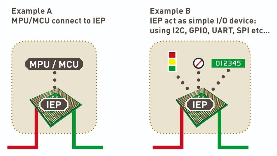 Bild 4: IEP Einsatzmöglichkeiten