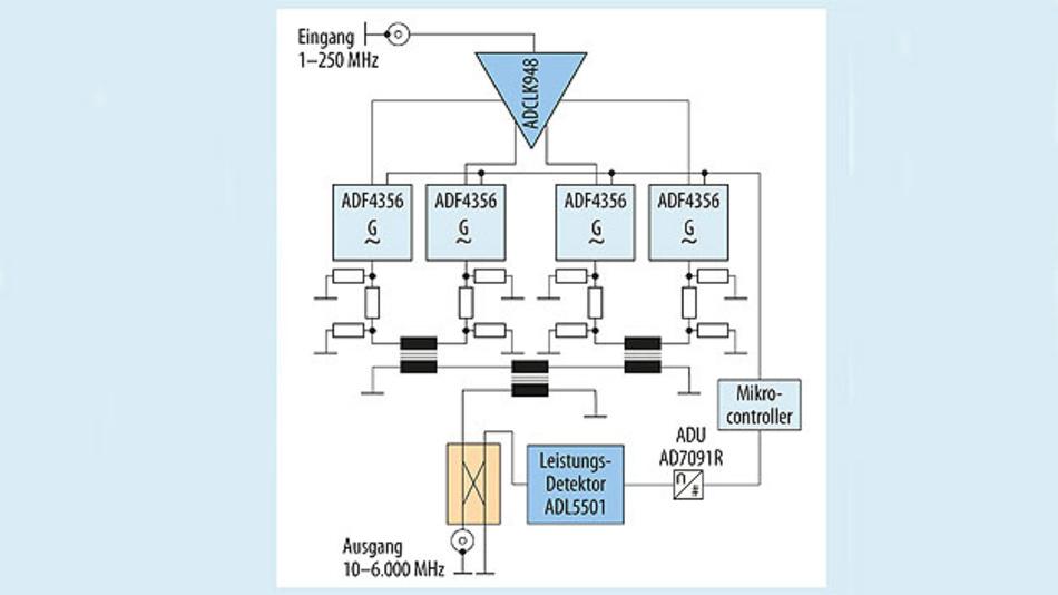 Bild 4. Eine phasenkritische Anwendung, wie das Mischen vier phasengleicher Oszillatorsignale, erfordert die genaue Steuerung der Ausgangsphase jedes PLL-Oszillators.
