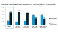 2_Investitionen in die Entwicklung digitaler Geschäftsmodelle