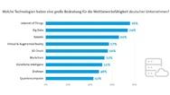 3_Technologien, die eine große Bedeutung für die Wettbewerbsfähgikeit deutscher Unternehmen haben