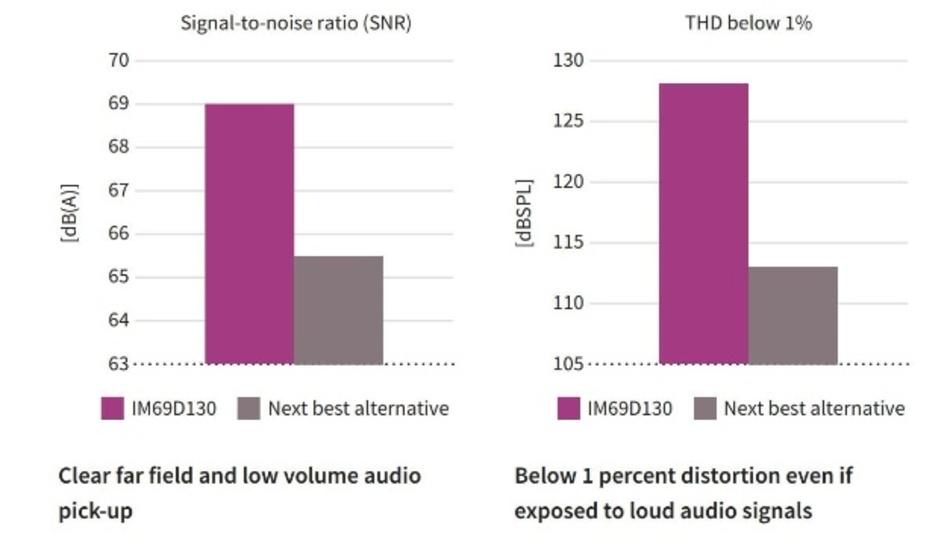 Das neue IM69D130 liefert nichtverzerrte Audiosignale auch bei hohem Schalldruckpegel.