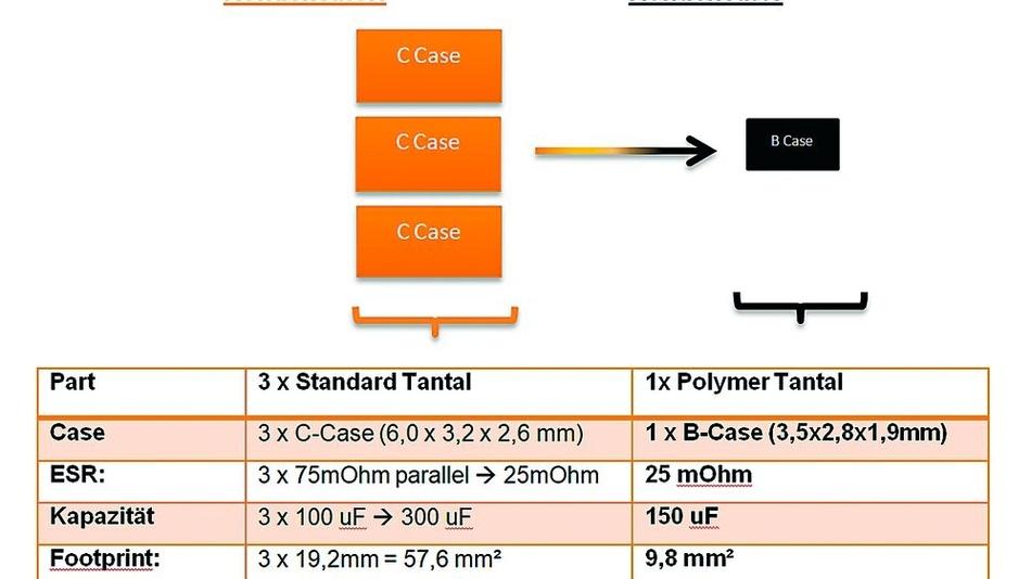 Tabelle. Kennwerte-Vergleich zwischen drei herkömmlichen Tantal-Kondensatoren in Parallelschaltung und einem Polymer-Tantal-Kondensator.