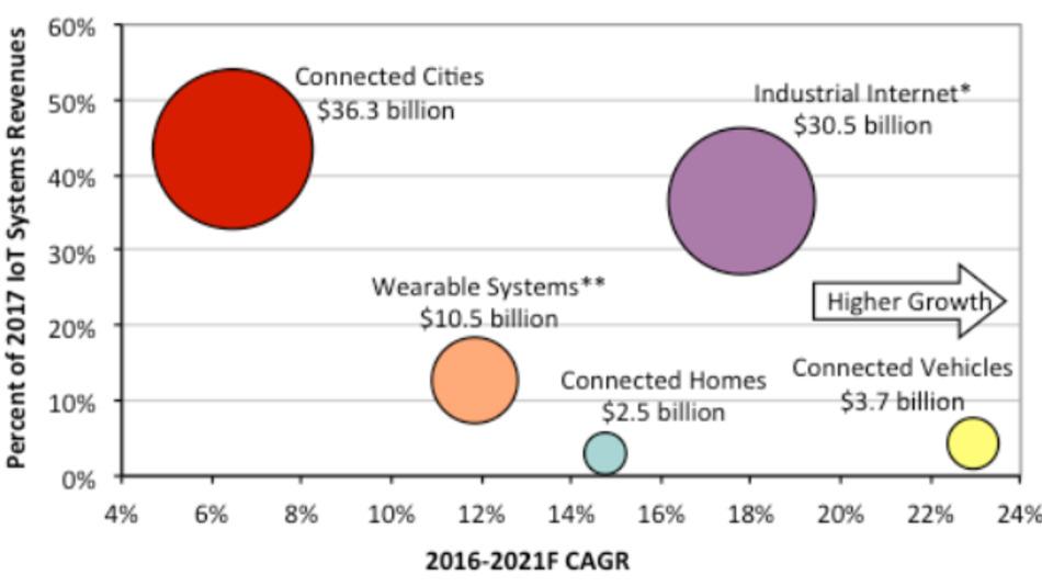 Der IoT-Markt nach Einschätzung von IC Insights.