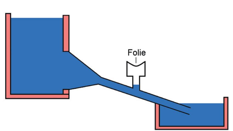 Bild 1. Durch ein Venturi-Rohr strömendes Wasser erzeugt im seitlich abzweigenden Rohr einen Unterdruck, der dazu führt, dass sich eine Membran durchbiegt.