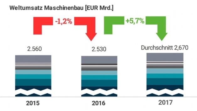 1_Grafik zum Weltumsatz Maschinenbau in den Jahren 2015, 2016 und 2017