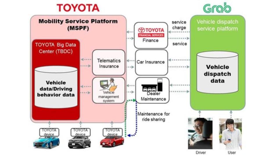Toyota und Mobilitätsdienstleister Grab erweitern ihre Zusammenarbeit insbesondere für Südostasien.