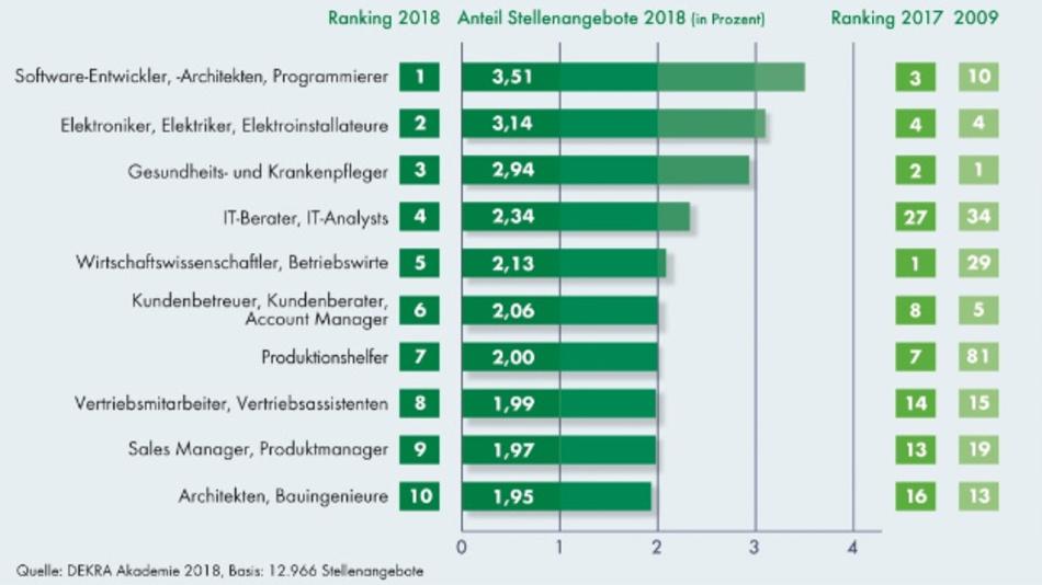 Die zehn am häufigsten gesuchten Berufe hat der DEKRA Arbeitsmarktreport 2018 ermittelt.