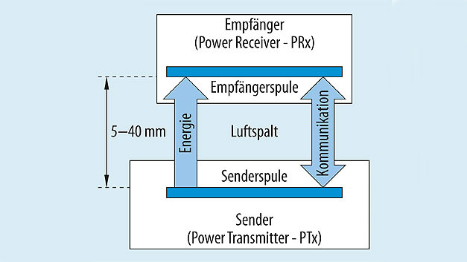 Bild 1. Blockschaltung eines kontaktlosen Energieübertragungssystems mit den getrennten Spulen für Sender (PTx) und Empfänger (PRx).