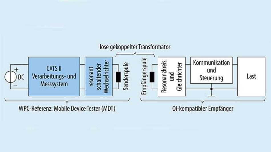 Bild 4. Schematischer Testaufbau zur Prüfung von Qi-Empfängern auf Konformität mit dem Qi-Standard.
