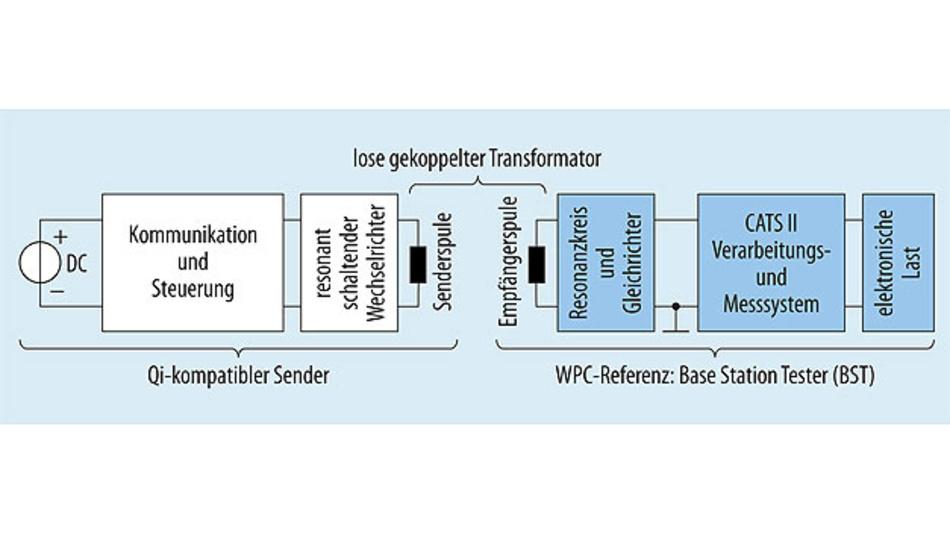 Bild 5. Um Qi-Sender zu testen und die Konformität mit dem Qi-Standard zu prüfen, wird ein Referenzempfänger (WPC Reference Base Station Tester) eingesetzt.