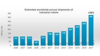 Weltweiter Absatz von Industrierobotern von 2006 bis 2017