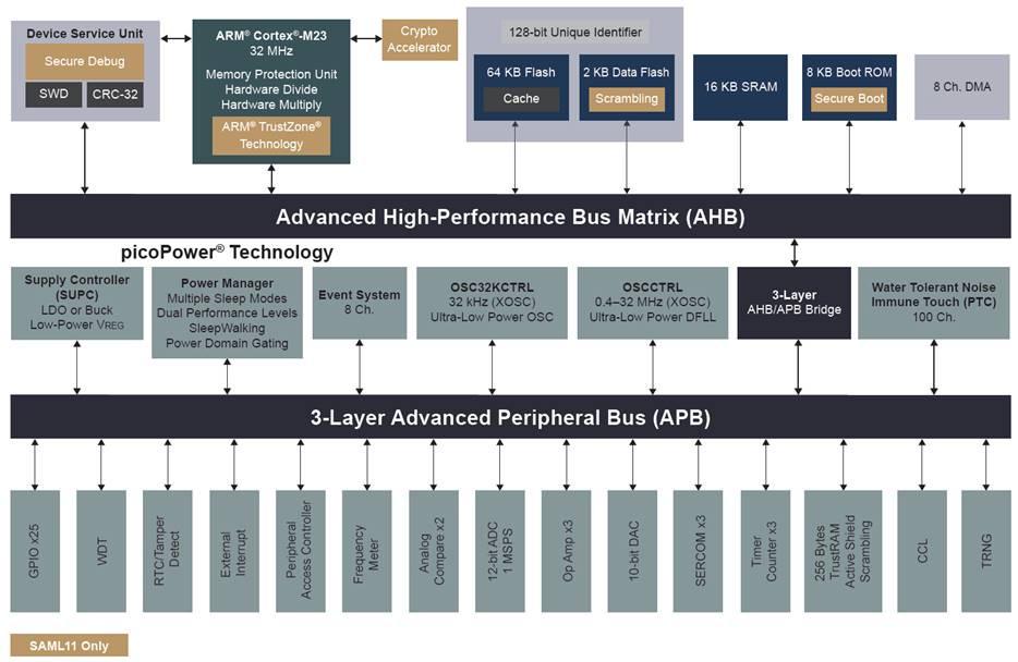 Blockschaltung der neuen 32-bit-Mikrocontroller-Familie SAM-L10/11 von Microchip. Bei den beigen Blöcken handelt es sich um Sicherheitsfunktionen, die nur der SAM-L11 besitzt.