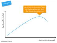 Zusammenhang Automatisierungsgrad vs. Kundenzufriedenheit