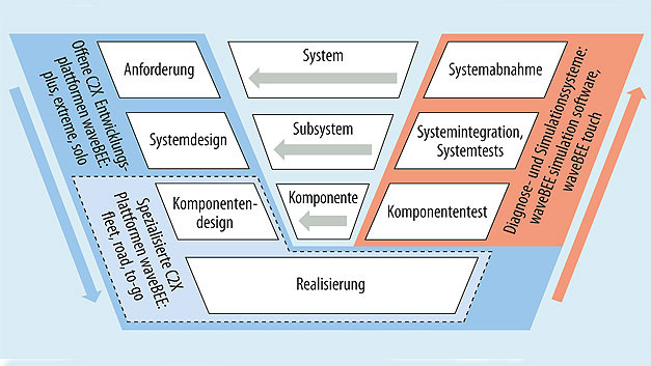 Bild 1. Der Entwicklungsprozess im V-Modell.