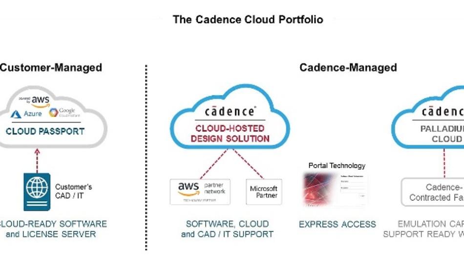 Von Kunden und über Cadence verwaltete Cloud-Umgebungen, die Vorteile hinsichtlich Produktivität, Skalierbarkeit, Sicherheit und Flexibilität bieten.