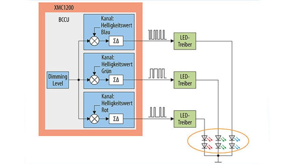 Bild 1: Die BCCU ermöglicht nahezu ohne Prozessorlast das flimmerfreie Dimmen sowie die Steuerung der Farbe von LEDs.