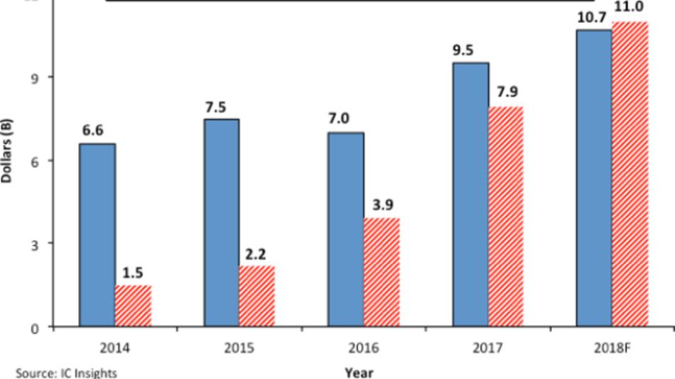 Die blauen Säulen repräsentieren die Capex-Ausgaben der europäischen und japanischen Firmen zusammen gerechnet, die roten Säulen die Capex-Ausgaben der chinesischen IC-Hersteller, jeweils in Mrd. Dollar.