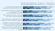 Infografik Cloud-Strategie
