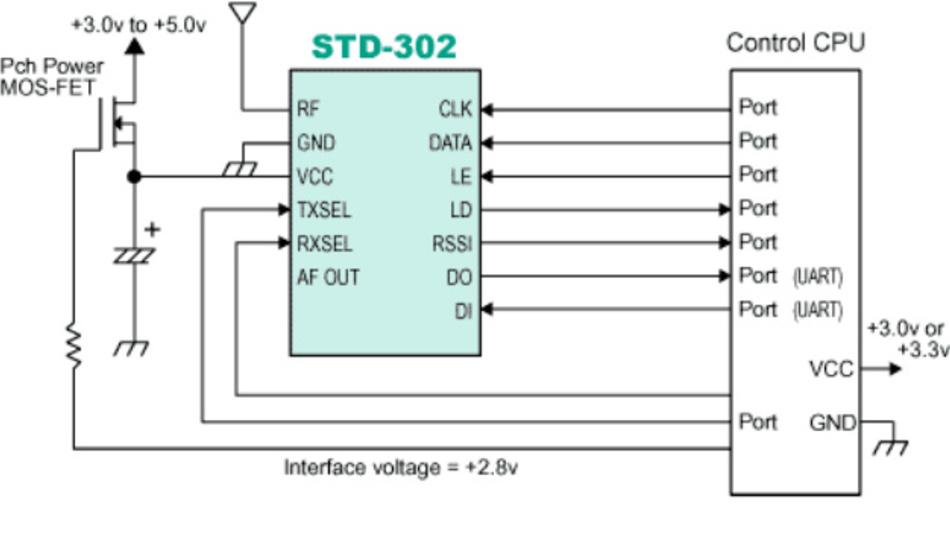 Blockdiagramm eines Designs mit dem Funkmoduls STD-302.