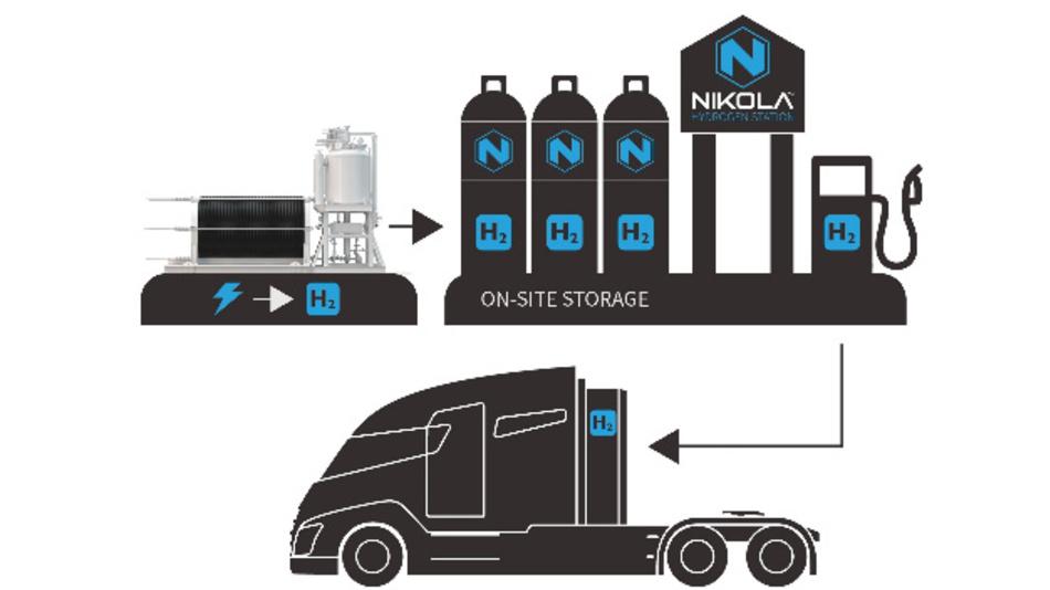 Funktionsprinzip der Vor-Ort-Umwandlung von Strom in Wasserstoff für die Betankung der Wasserstoff-Lkw.